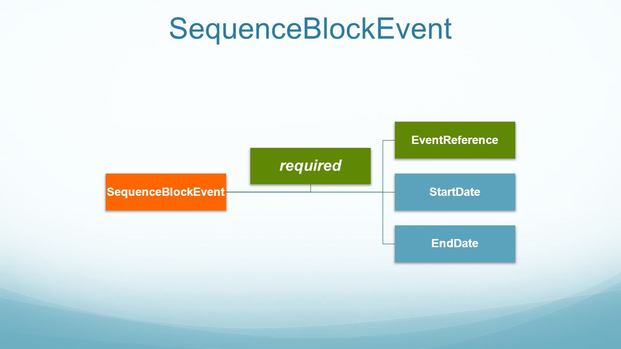 SequenceBlockEvent EventReference StartDate EndDate required