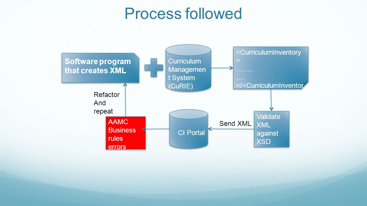 Process followed Software program that creates XML Curriculum Managemen t System (CuRIE) …….. …. </<CurriculumInventor y Validate XML against XSD CI P