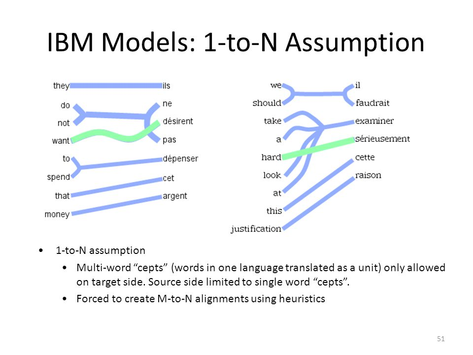 51 IBM Models: 1-to-N Assumption 1-to-N assumption Multi-word cepts (words in one language translated as a unit) only allowed on target side.