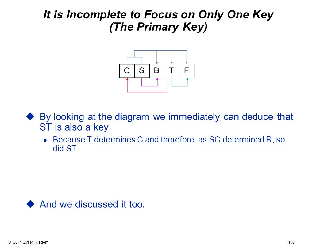 © 2014 Zvi M. Kedem 196 It is Incomplete to Focus on Only One Key (The Primary Key) uBy looking at the diagram we immediately can deduce that ST is al