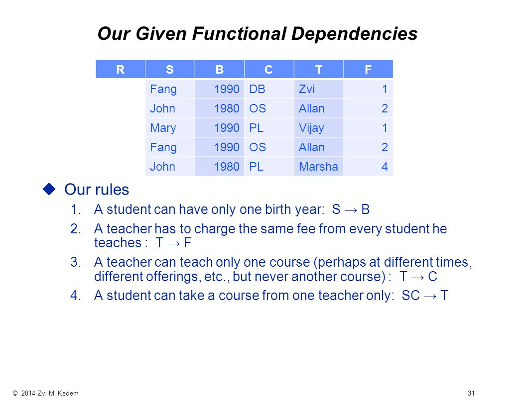 © 2014 Zvi M. Kedem 31 Our Given Functional Dependencies uOur rules 1.A student can have only one birth year: S → B 2.A teacher has to charge the same