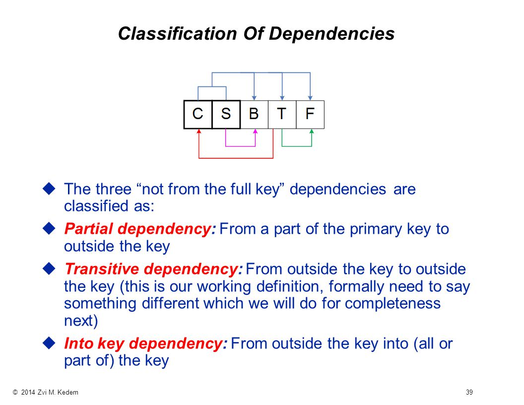 """© 2014 Zvi M. Kedem 39 Classification Of Dependencies uThe three """"not from the full key"""" dependencies are classified as: uPartial dependency: From a p"""