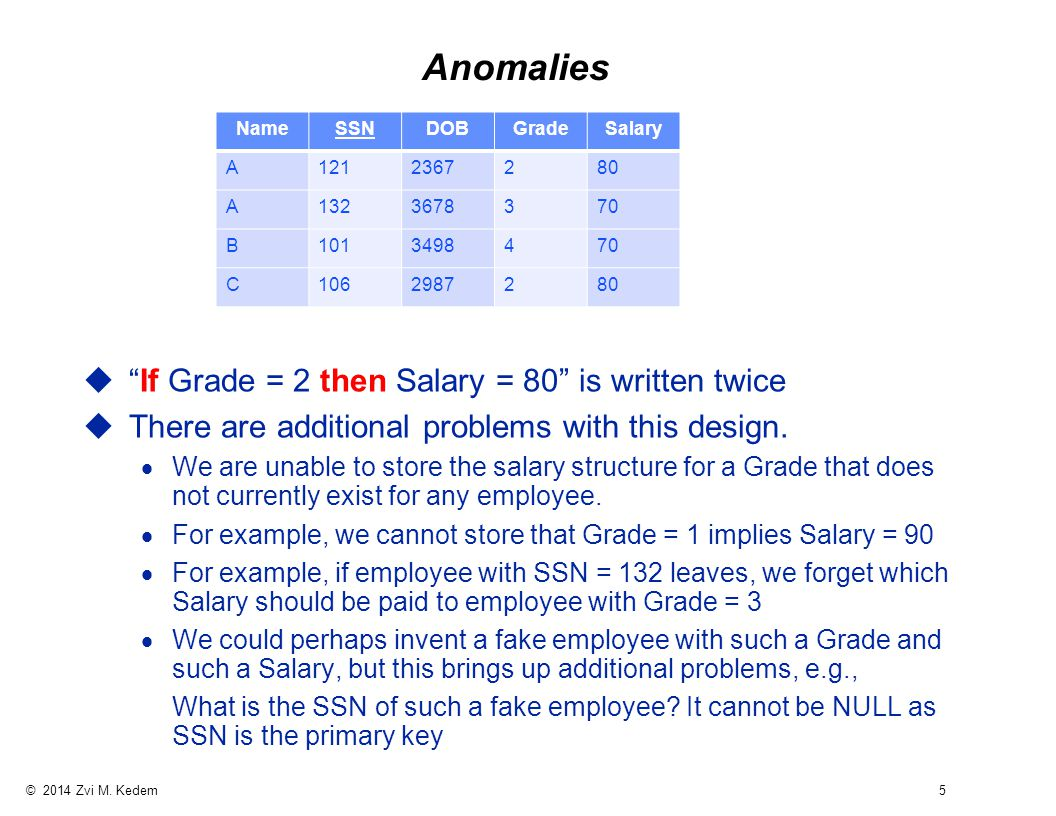 """© 2014 Zvi M. Kedem 5 Anomalies u""""If Grade = 2 then Salary = 80"""" is written twice uThere are additional problems with this design.  We are unable to"""