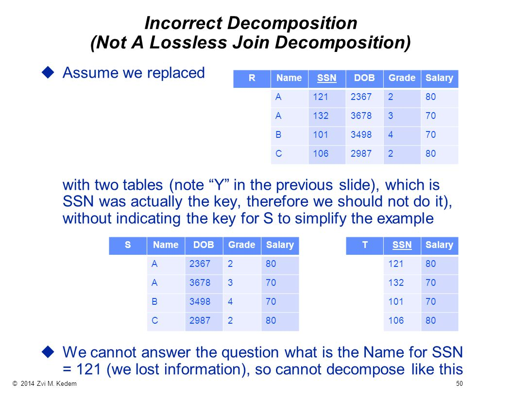 """© 2014 Zvi M. Kedem 50 Incorrect Decomposition (Not A Lossless Join Decomposition) uAssume we replaced with two tables (note """"Y"""" in the previous slide"""