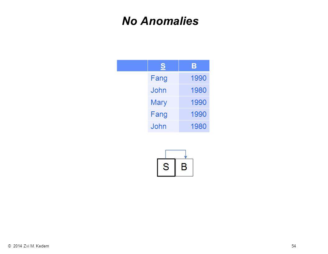 © 2014 Zvi M. Kedem 54 No Anomalies SB Fang1990 John1980 Mary1990 Fang1990 John1980