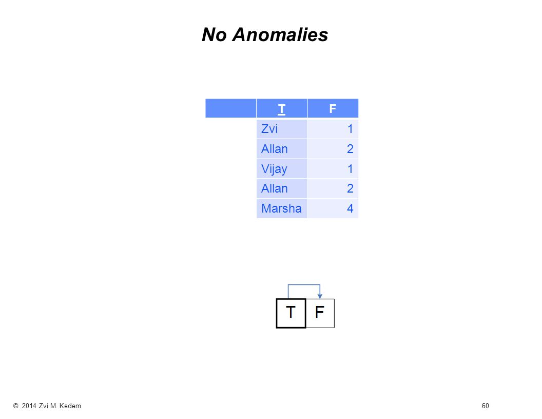© 2014 Zvi M. Kedem 60 No Anomalies TF Zvi1 Allan2 Vijay1 Allan2 Marsha4