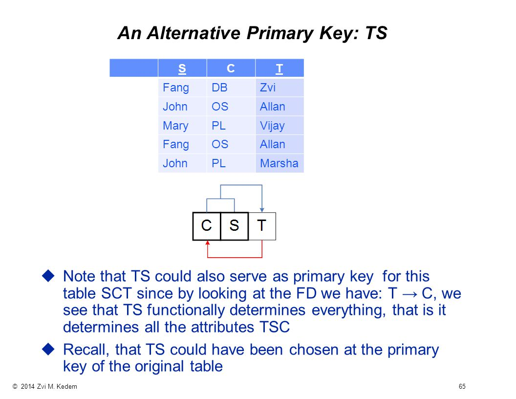 © 2014 Zvi M. Kedem 65 An Alternative Primary Key: TS uNote that TS could also serve as primary key for this table SCT since by looking at the FD we h