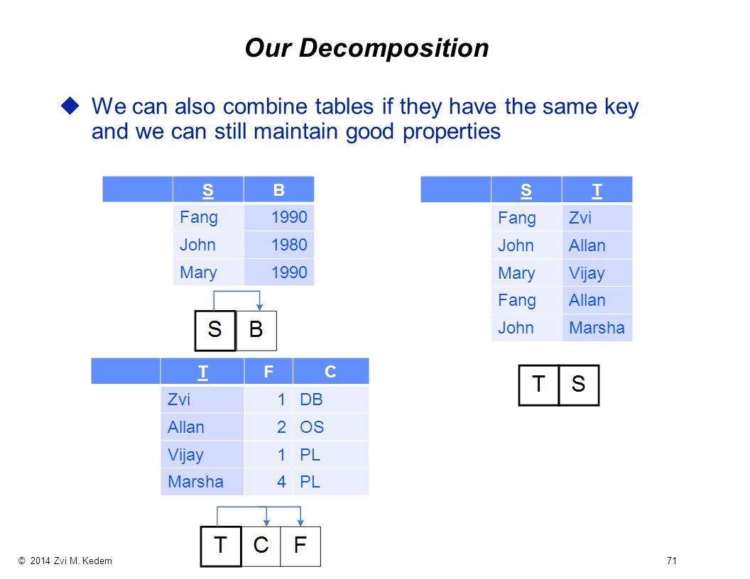 © 2014 Zvi M. Kedem 71 Our Decomposition uWe can also combine tables if they have the same key and we can still maintain good properties SB Fang1990 J