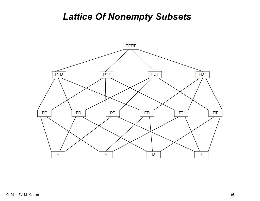 © 2014 Zvi M. Kedem 98 Lattice Of Nonempty Subsets