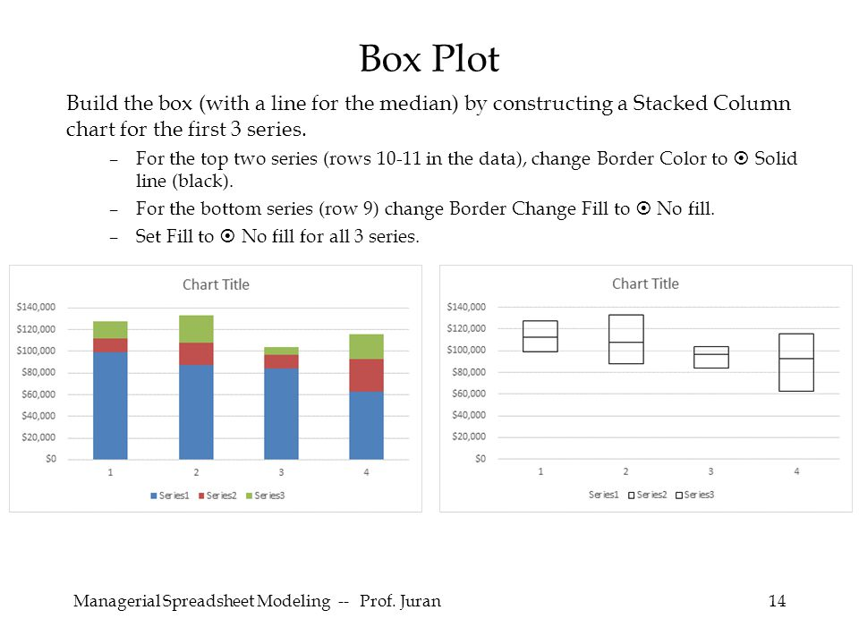 Managerial Spreadsheet Modeling -- Prof. Juran14 Build the box (with a line for the median) by constructing a Stacked Column chart for the first 3 ser