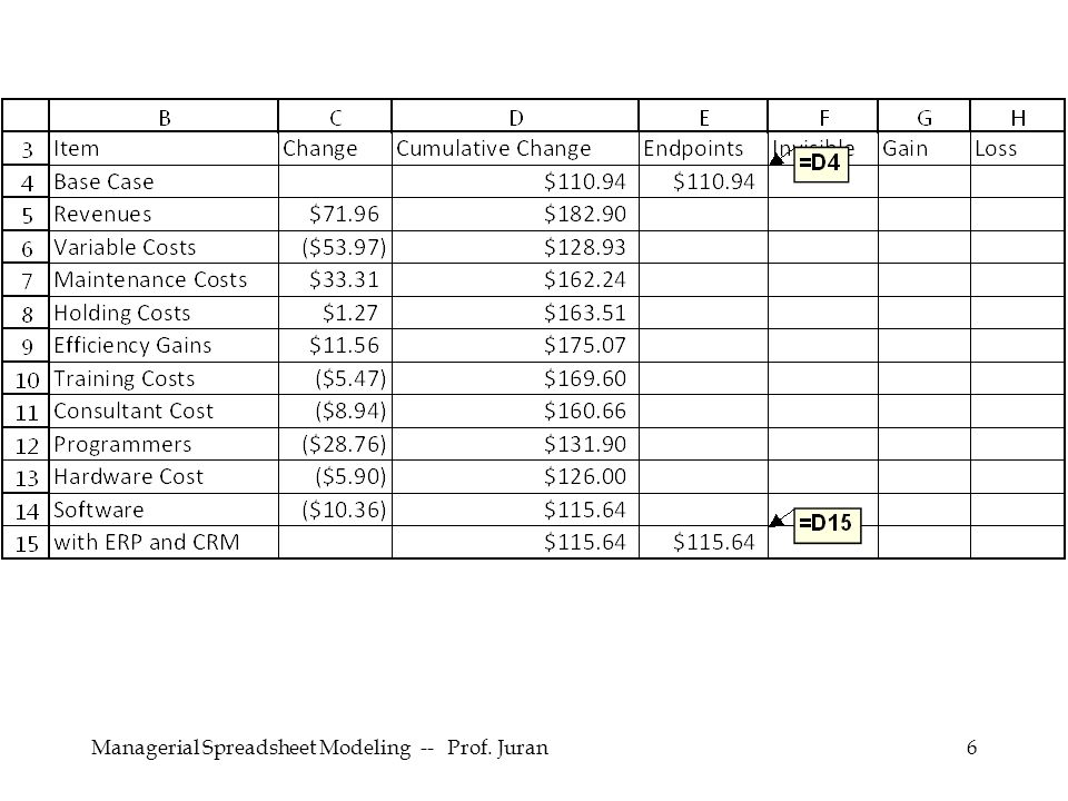 Managerial Spreadsheet Modeling -- Prof.Juran17 Use to draw a waterfall graph.