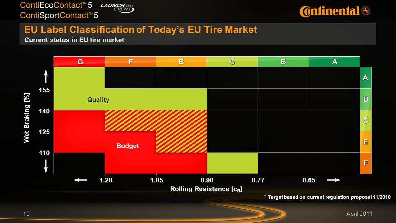 April 2011 EU Label Classification of Today's EU Tire Market 10 Current status in EU tire market Wet Braking [%] 155 Rolling Resistance [c R ] 140 125 110 0.650.901.051.200.77 Budget Quality * Target based on current regulation proposal 11/2010