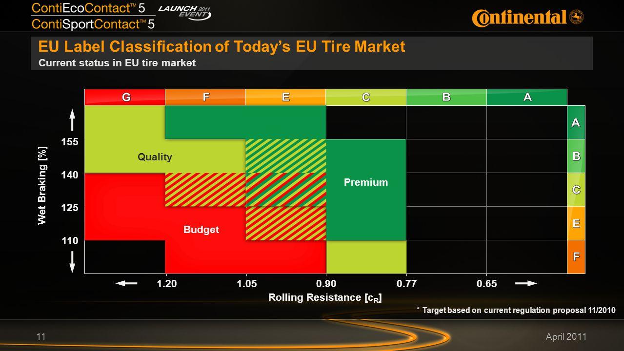 April 2011 EU Label Classification of Today's EU Tire Market 11 Current status in EU tire market Wet Braking [%] 155 Rolling Resistance [c R ] 140 125 110 0.650.901.051.200.77 Budget Quality Premium * Target based on current regulation proposal 11/2010