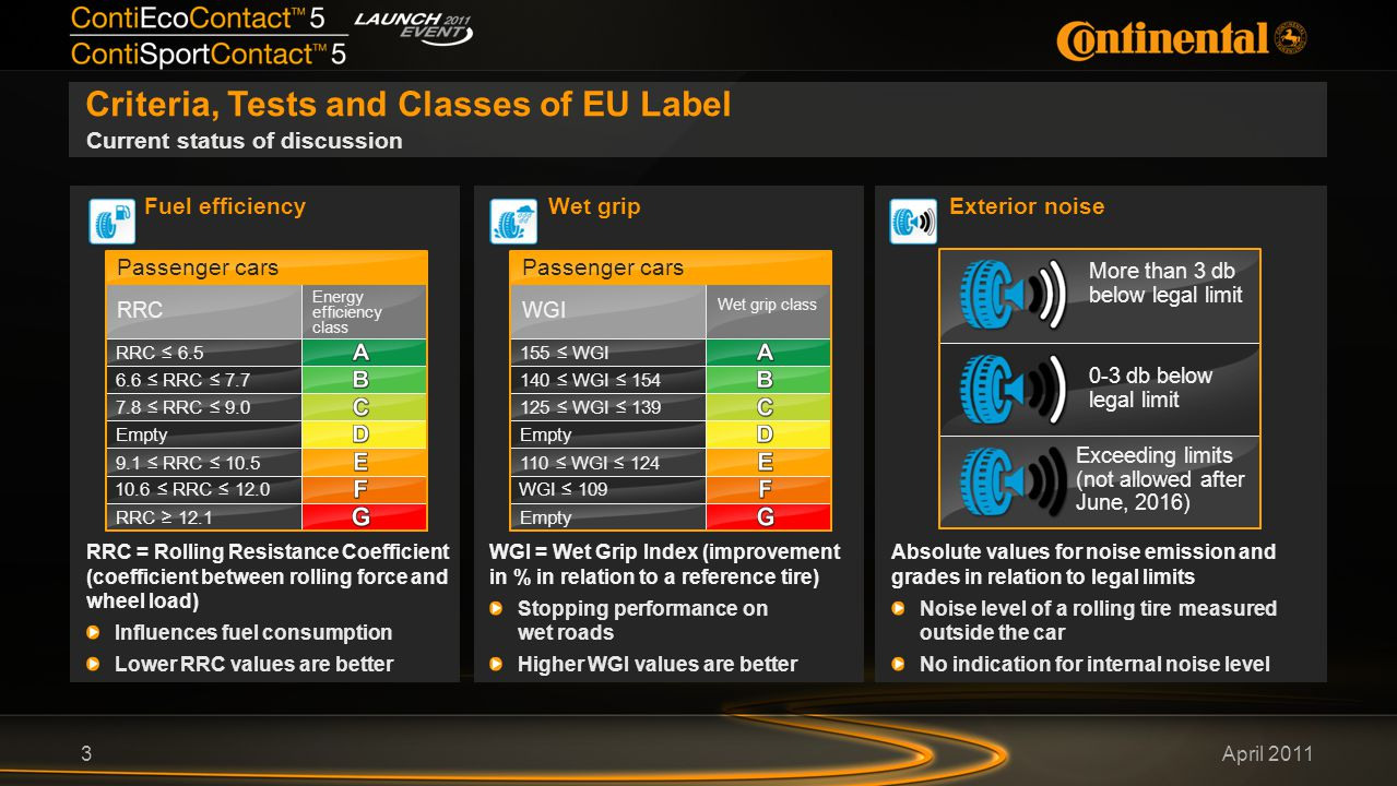 April 2011 Wet grip Criteria, Tests and Classes of EU Label 3 Fuel efficiency Current status of discussion Passenger cars Energy efficiency class RRC ≤ 6.5 6.6 ≤ RRC ≤ 7.7 7.8 ≤ RRC ≤ 9.0 Empty 9.1 ≤ RRC ≤ 10.5 10.6 ≤ RRC ≤ 12.0 RRC ≥ 12.1 RRC RRC = Rolling Resistance Coefficient (coefficient between rolling force and wheel load) Influences fuel consumption Lower RRC values are better Passenger cars Wet grip class 155 ≤ WGI 140 ≤ WGI ≤ 154 125 ≤ WGI ≤ 139 Empty 110 ≤ WGI ≤ 124 WGI ≤ 109 Empty WGI WGI = Wet Grip Index (improvement in % in relation to a reference tire) Stopping performance on wet roads Higher WGI values are better Exterior noise Absolute values for noise emission and grades in relation to legal limits Noise level of a rolling tire measured outside the car No indication for internal noise level More than 3 db below legal limit 0-3 db below legal limit Exceeding limits (not allowed after June, 2016)