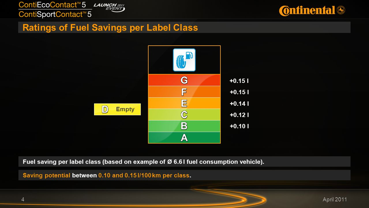 April 2011 Ratings of Fuel Savings per Label Class 4 Fuel saving per label class (based on example of Ø 6.6 l fuel consumption vehicle).
