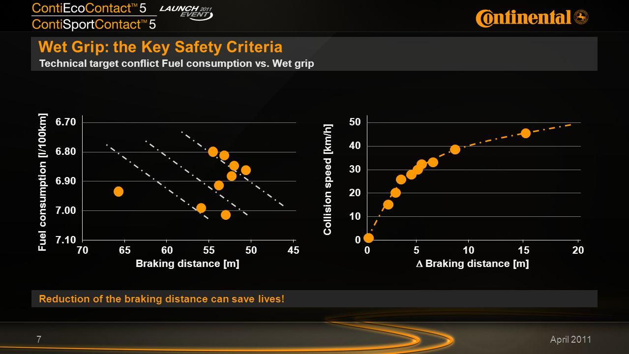 April 2011 Wet Grip: the Key Safety Criteria 7 Technical target conflict Fuel consumption vs.