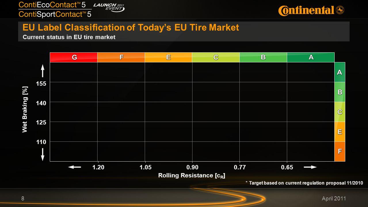 April 2011 EU Label Classification of Today's EU Tire Market 8 Current status in EU tire market Wet Braking [%] 155 Rolling Resistance [c R ] 140 125 110 0.650.901.051.200.77 * Target based on current regulation proposal 11/2010