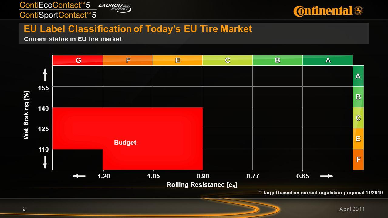 April 2011 EU Label Classification of Today's EU Tire Market 9 Current status in EU tire market Wet Braking [%] 155 Rolling Resistance [c R ] 140 125 110 0.650.901.051.200.77 Budget * Target based on current regulation proposal 11/2010