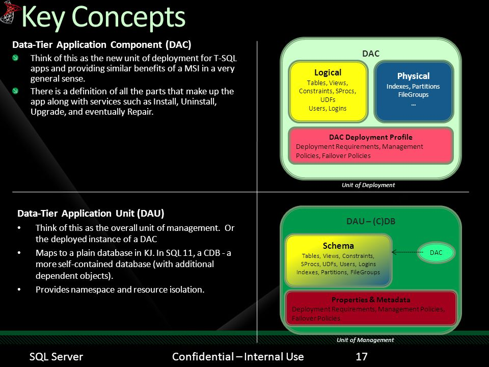 Key Concepts Data-Tier Application Component (DAC) Think of this as the new unit of deployment for T-SQL apps and providing similar benefits of a MSI in a very general sense.