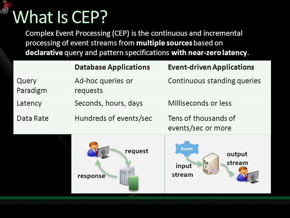 What Is CEP.