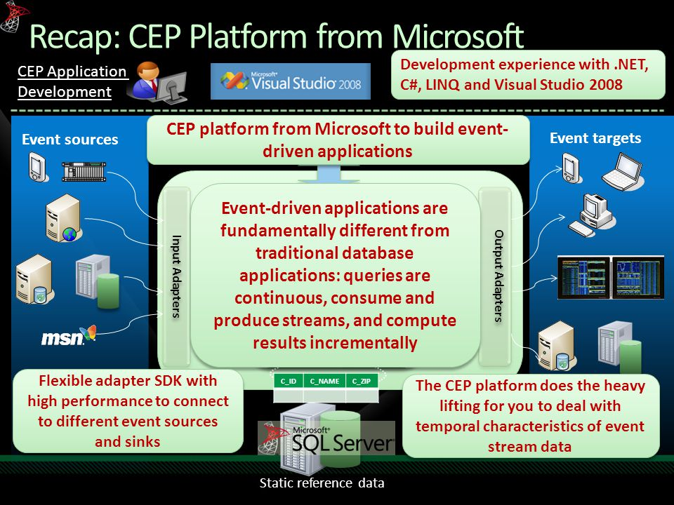 Recap: CEP Platform from Microsoft CEP Engine Output Adapters Input Adapters Event Standing Queries Event sources Event targets Event C_IDC_NAMEC_ZIP Event Static reference data CEP Application Development Development experience with.NET, C#, LINQ and Visual Studio 2008 CEP platform from Microsoft to build event- driven applications Event-driven applications are fundamentally different from traditional database applications: queries are continuous, consume and produce streams, and compute results incrementally Flexible adapter SDK with high performance to connect to different event sources and sinks The CEP platform does the heavy lifting for you to deal with temporal characteristics of event stream data