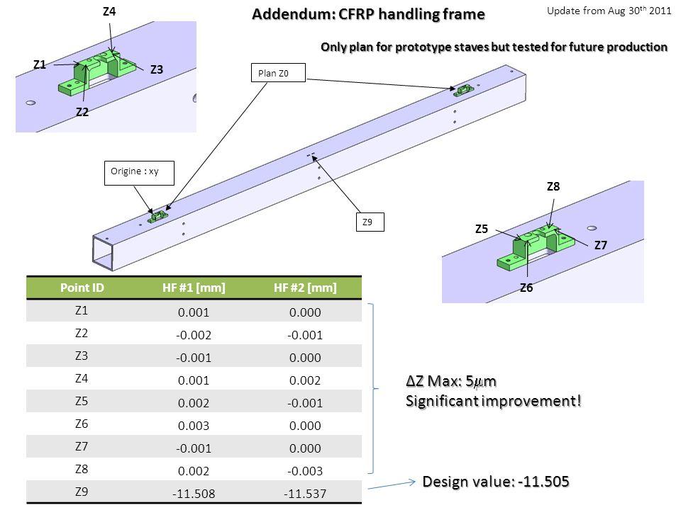 Addendum: CFRP handling frame Origine : xy Plan Z0 Z9 Z1 Z3 Z4 Z2 Z5 Z7 Z8 Z6Point IDHF #1 [mm]HF #2 [mm] Z1 0.0010.000 Z2 -0.002-0.001 Z3 -0.0010.000