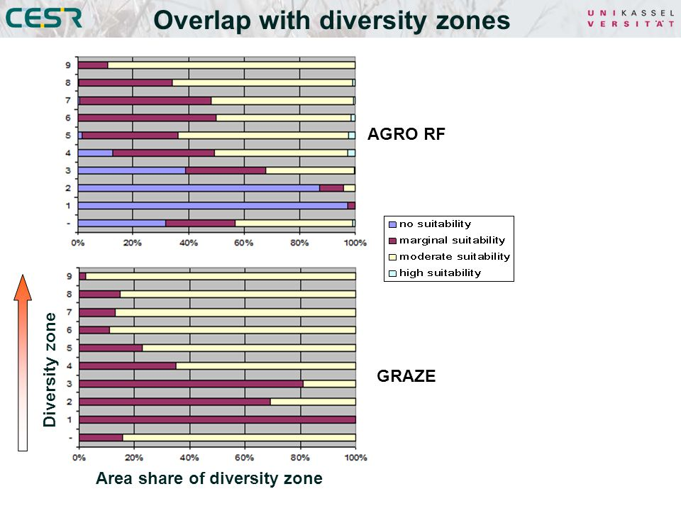 Overlap with diversity zones Diversity zone Area share of diversity zone AGRO RF GRAZE