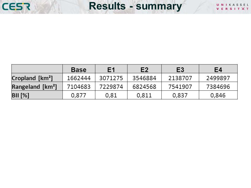 Results - summary BaseE1E2E3E4 Cropland [km²]16624443071275354688421387072499897 Rangeland [km²]71046837229874682456875419077384696 BII [%]0,8770,810,8110,8370,846