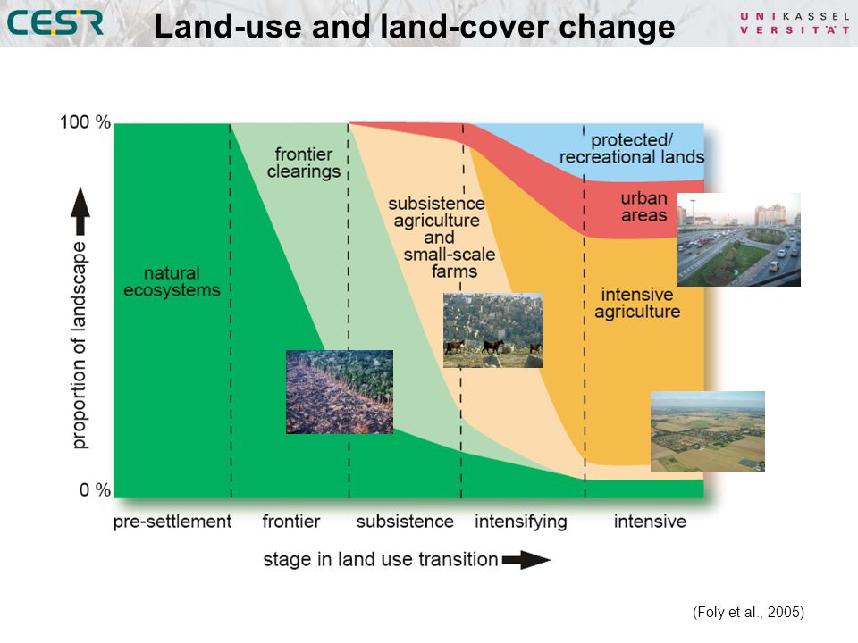 Land-use and land-cover change (Foly et al., 2005)