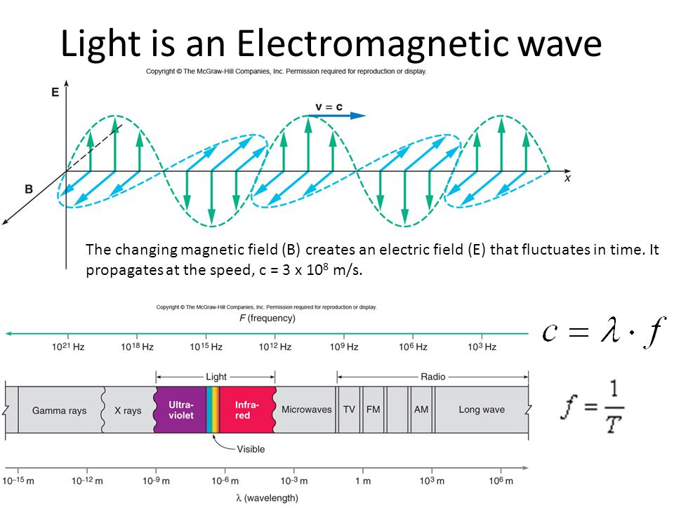 Light is an Electromagnetic wave The changing magnetic field (B) creates an electric field (E) that fluctuates in time.
