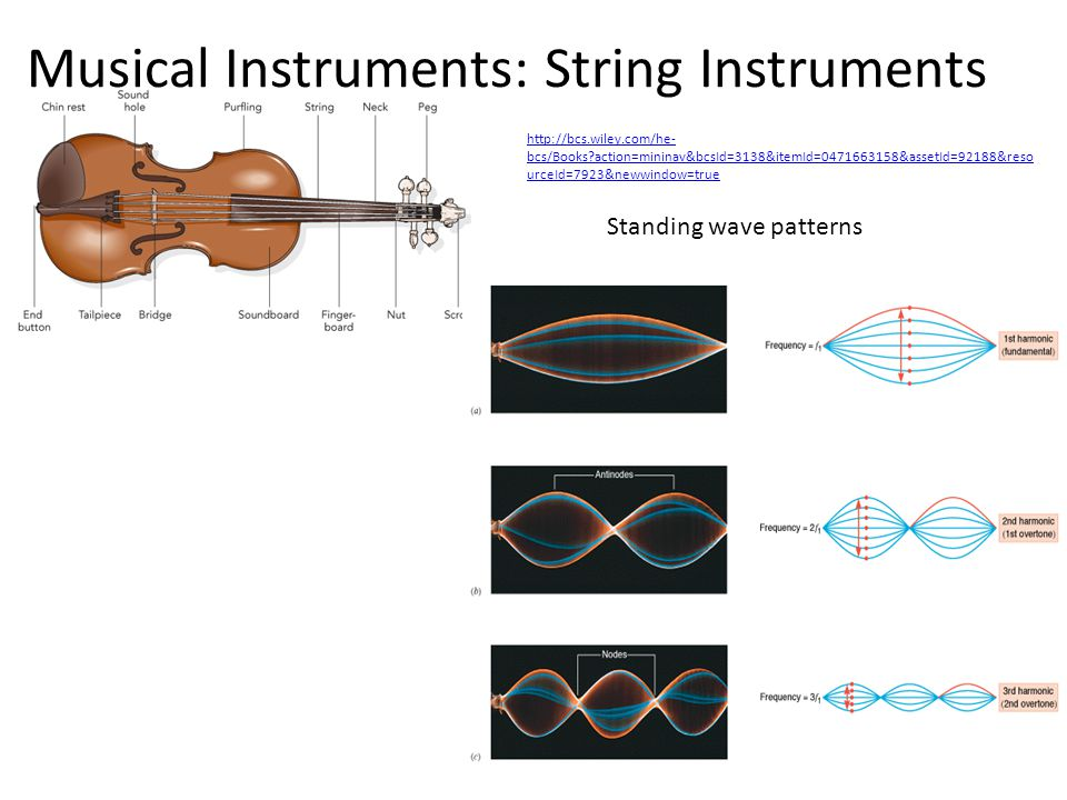 Musical Instruments: String Instruments Standing wave patterns http://bcs.wiley.com/he- bcs/Books?action=mininav&bcsId=3138&itemId=0471663158&assetId=92188&reso urceId=7923&newwindow=true