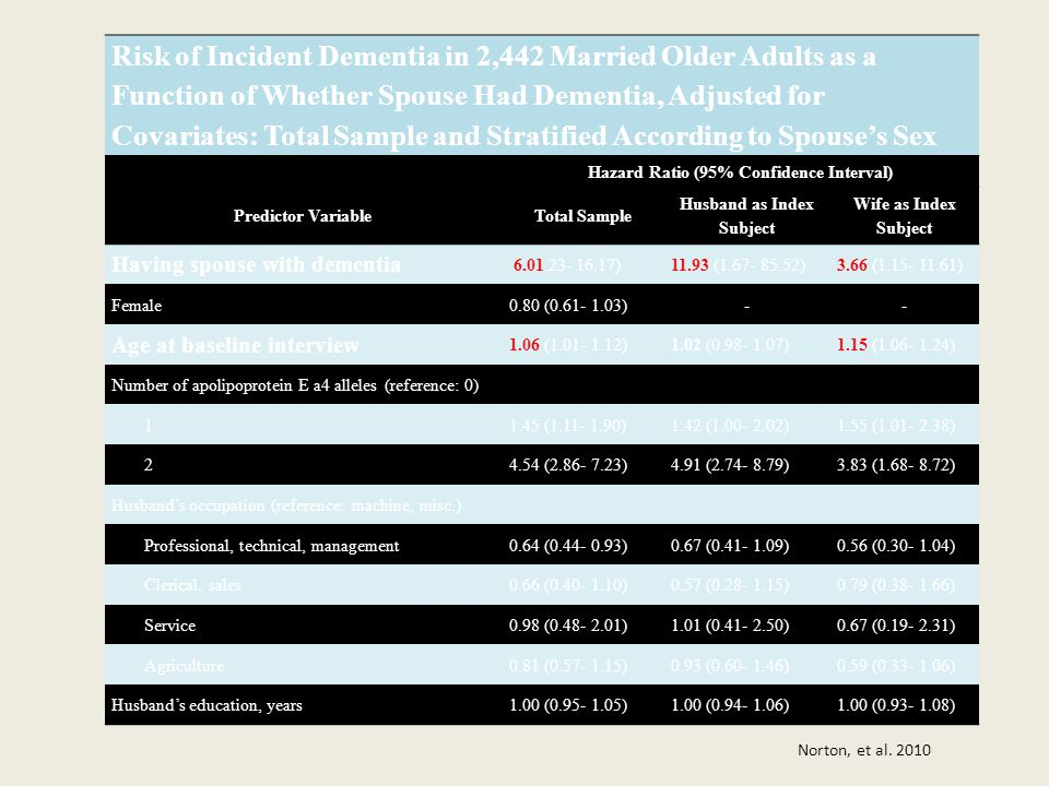 Risk of Incident Dementia in 2,442 Married Older Adults as a Function of Whether Spouse Had Dementia, Adjusted for Covariates: Total Sample and Stratified According to Spouse's Sex Hazard Ratio (95% Confidence Interval) Predictor VariableTotal Sample Husband as Index Subject Wife as Index Subject Having spouse with dementia 6.01.23- 16.17)11.93 (1.67- 85.52)3.66 (1.15- 11.61) Female0.80 (0.61- 1.03)-- Age at baseline interview 1.06 (1.01- 1.12)1.02 (0.98- 1.07)1.15 (1.06- 1.24) Number of apolipoprotein E a4 alleles (reference: 0) 11.45 (1.11- 1.90)1.42 (1.00- 2.02)1.55 (1.01- 2.38) 24.54 (2.86- 7.23)4.91 (2.74- 8.79)3.83 (1.68- 8.72) Husband's occupation (reference: machine, misc.) Professional, technical, management0.64 (0.44- 0.93)0.67 (0.41- 1.09)0.56 (0.30- 1.04) Clerical, sales0.66 (0.40- 1.10)0.57 (0.28- 1.15)0.79 (0.38- 1.66) Service0.98 (0.48- 2.01)1.01 (0.41- 2.50)0.67 (0.19- 2.31) Agriculture0.81 (0.57- 1.15)0.93 (0.60- 1.46)0.59 (0.33- 1.06) Husband's education, years1.00 (0.95- 1.05)1.00 (0.94- 1.06)1.00 (0.93- 1.08) Norton, et al.