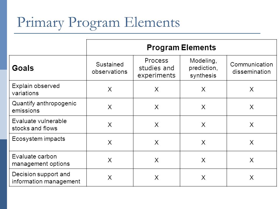 Primary Program Elements Program Elements Goals Sustained observations Process studies and experiments Modeling, prediction, synthesis Communication dissemination Explain observed variations XXXX Quantify anthropogenic emissions XXXX Evaluate vulnerable stocks and flows XXXX Ecosystem impacts XXXX Evaluate carbon management options XXXX Decision support and information management XXXX