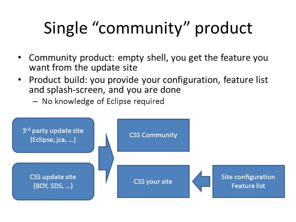 Single community product Community product: empty shell, you get the feature you want from the update site Product build: you provide your configuration, feature list and splash-screen, and you are done – No knowledge of Eclipse required 3 rd party update site (Eclipse, jca, …) CSS update site (BOY, SDS, …) CSS Community CSS your site Site configuration Feature list