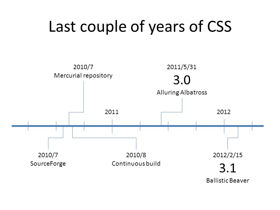 Last couple of years of CSS 2011/5/31 3.0 Alluring Albatross 2012/2/15 3.1 Ballistic Beaver 2010/7 Mercurial repository 2010/7 SourceForge 2010/8 Continuous build 2011 2012