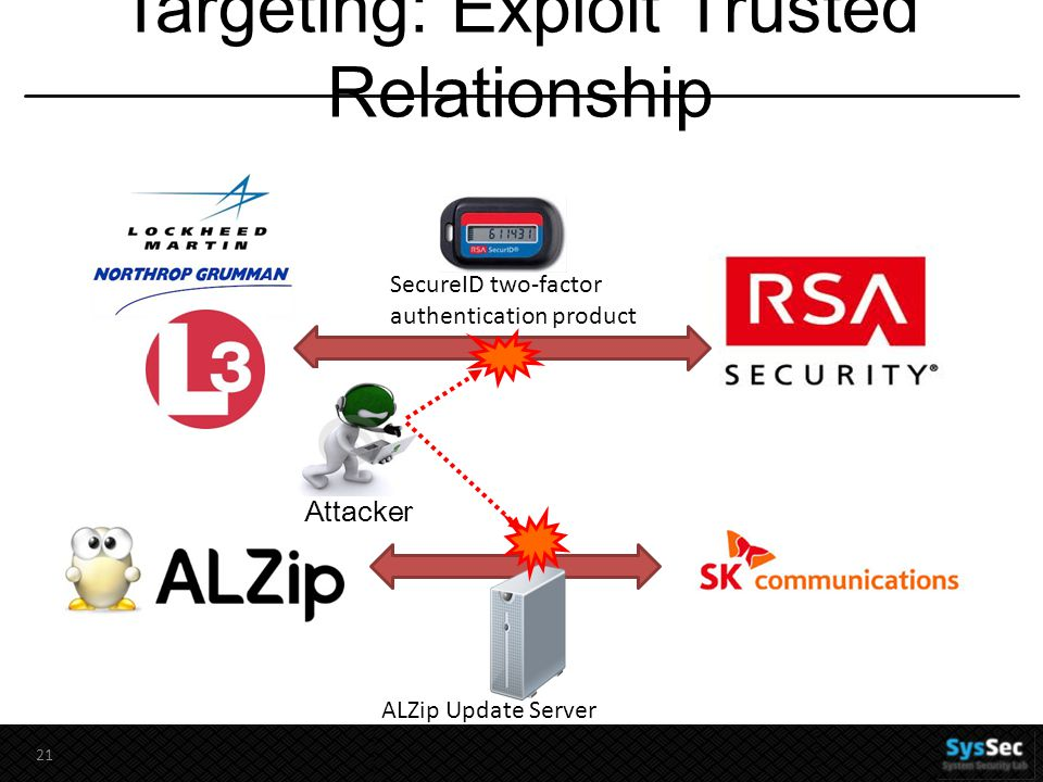 Targeting: Exploit Trusted Relationship 21 SecureID two-factor authentication product ALZip Update Server Attacker