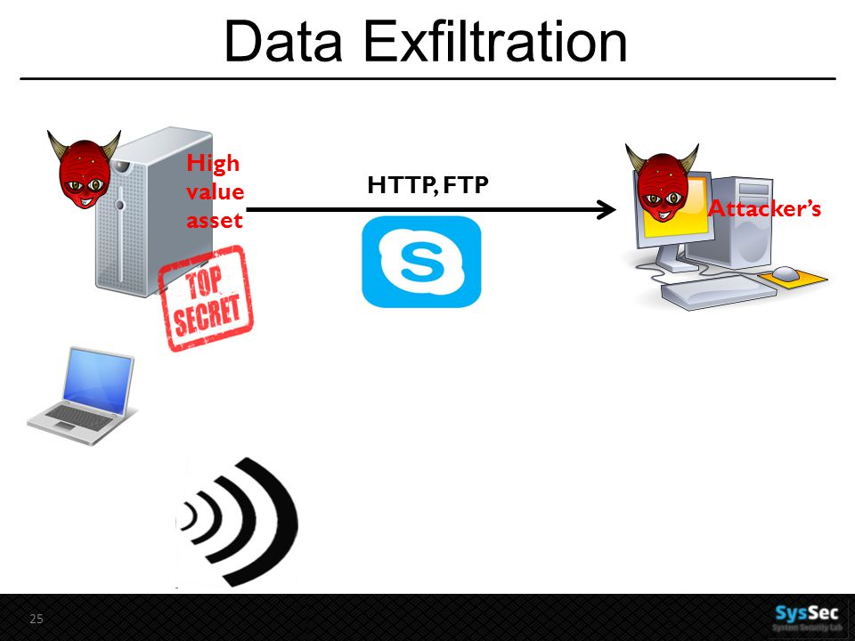 Data Exfiltration 25 HTTP, FTP High value asset Attacker's