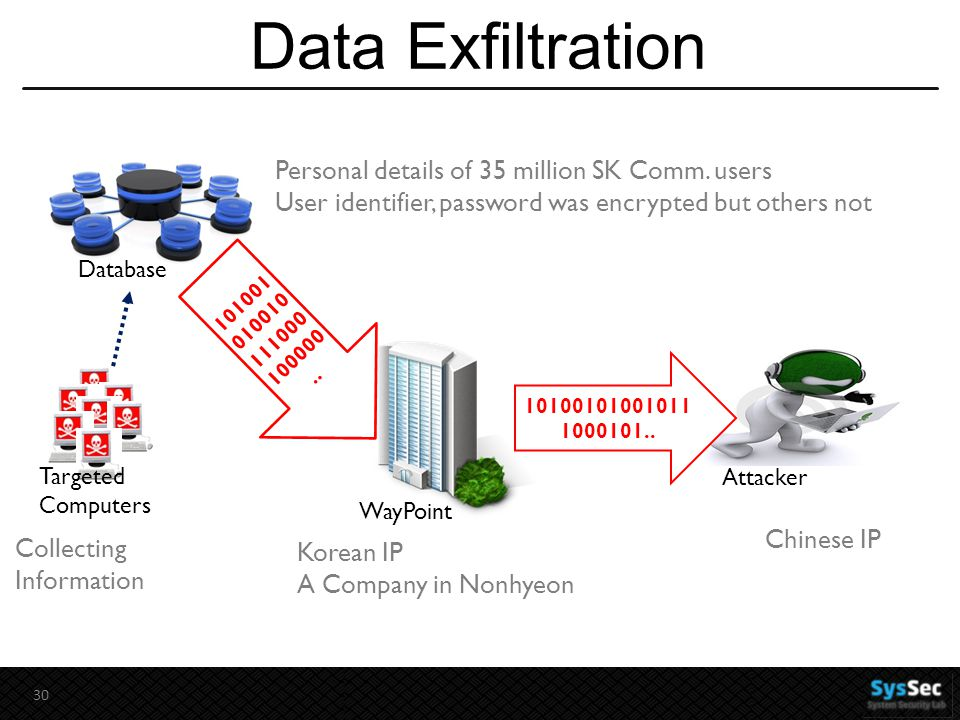 Data Exfiltration 30 Collecting Information Database Targeted Computers Personal details of 35 million SK Comm.