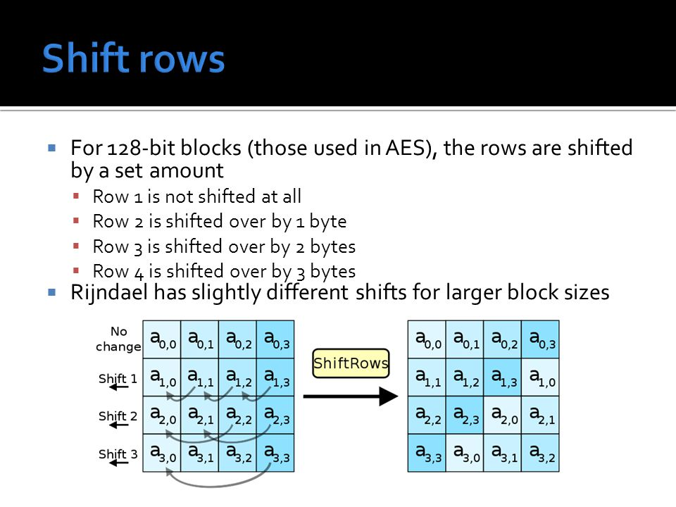  For 128-bit blocks (those used in AES), the rows are shifted by a set amount  Row 1 is not shifted at all  Row 2 is shifted over by 1 byte  Row 3