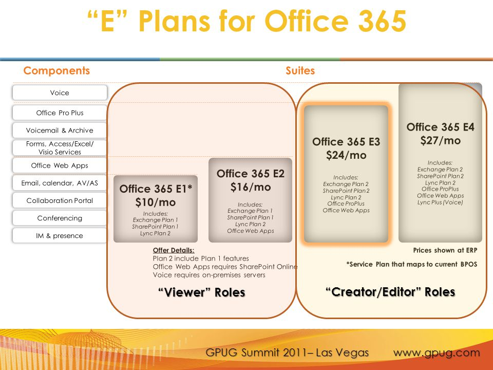 GPUG Summit 2011– Las Vegas www.gpug.com Dynamics GP 2010 & Office 365 Because of our interoperability with Microsoft Office that already exists, most functionality works similarly when deployed using Office 365 A user's individual plan may limit certain functionality Microsoft Office 365 Word Templates and Forms work, dependent on plan level - E2 gets render and read only – No E1 support Word Excel Reports work.