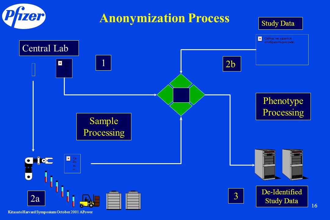 KitasatoHarvard Symposium October 2001 APower 16 Anonymization Process Central Lab Study Data De-Identified Study Data 1 2a2a 2b2b 3 Phenotype Process