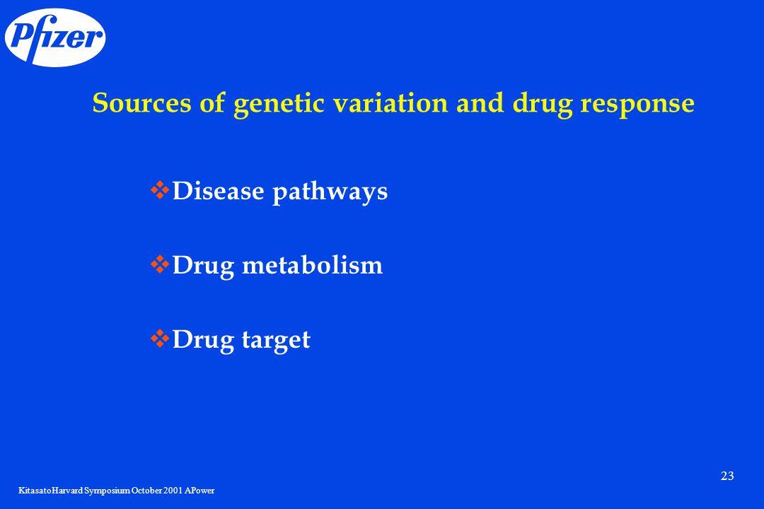 KitasatoHarvard Symposium October 2001 APower 23 Sources of genetic variation and drug response  Disease pathways  Drug metabolism  Drug target