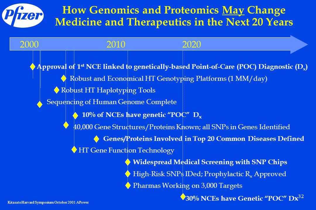 KitasatoHarvard Symposium October 2001 APower 32 How Genomics and Proteomics May Change Medicine and Therapeutics in the Next 20 Years 200020102020 Approval of 1 st NCE linked to genetically-based Point-of-Care (POC) Diagnostic (D x ) Robust and Economical HT Genotyping Platforms (1 MM/day) Robust HT Haplotyping Tools Sequencing of Human Genome Complete 10% of NCEs have genetic POC D x 40,000 Gene Structures/Proteins Known; all SNPs in Genes Identified Genes/Proteins Involved in Top 20 Common Diseases Defined HT Gene Function Technology Widespread Medical Screening with SNP Chips High-Risk SNPs IDed; Prophylactic R x Approved Pharmas Working on 3,000 Targets 30% NCEs have Genetic POC D x -