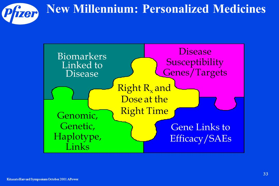KitasatoHarvard Symposium October 2001 APower 33 New Millennium: Personalized Medicines Disease Susceptibility Genes/Targets Right R x and Dose at the