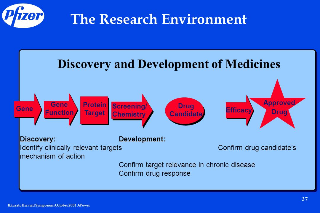 KitasatoHarvard Symposium October 2001 APower 37 The Research Environment Gene Function Screening/ Chemistry Drug Candidate Protein Target Efficacy Approved Drug Discovery:Development: Identify clinically relevant targetsConfirm drug candidate's mechanism of action Confirm target relevance in chronic disease Confirm drug response Discovery and Development of Medicines