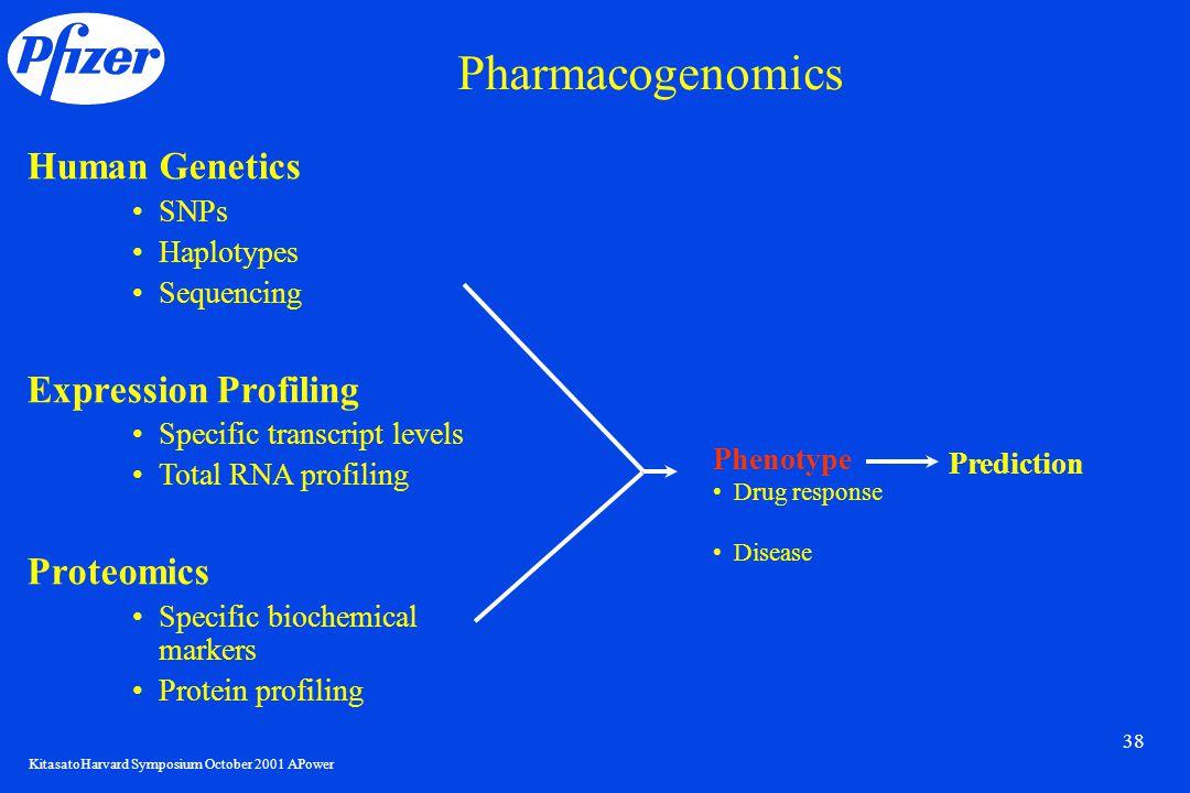 KitasatoHarvard Symposium October 2001 APower 38 Human Genetics SNPs Haplotypes Sequencing Expression Profiling Specific transcript levels Total RNA p