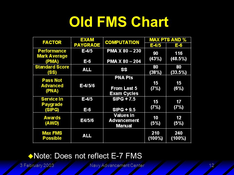 3 February 2003Navy Advancement Center12 Old FMS Chart u Note: Does not reflect E-7 FMS