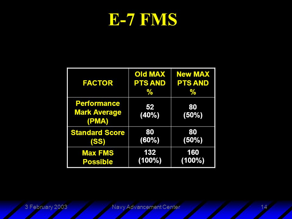 3 February 2003Navy Advancement Center14 E-7 FMS FACTOR Old MAX PTS AND % New MAX PTS AND % Performance Mark Average (PMA) 52 (40%) 80 (50%) Standard Score (SS) 80 (60%) 80 (50%) Max FMS Possible 132 (100%) 160 (100%)