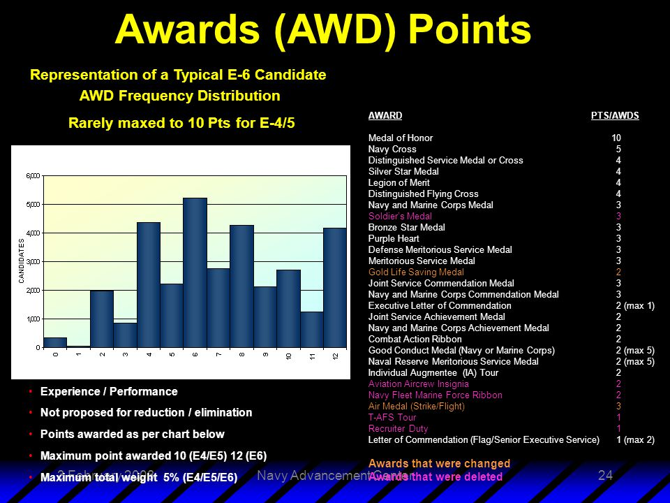 3 February 2003Navy Advancement Center24 Experience / Performance Not proposed for reduction / elimination Points awarded as per chart below Maximum point awarded 10 (E4/E5) 12 (E6) Maximum total weight 5% (E4/E5/E6) AWARD PTS/AWDS Medal of Honor 10 Navy Cross5 Distinguished Service Medal or Cross 4 Silver Star Medal4 Legion of Merit4 Distinguished Flying Cross4 Navy and Marine Corps Medal3 Soldier's Medal3 Bronze Star Medal3 Purple Heart3 Defense Meritorious Service Medal3 Meritorious Service Medal3 Gold Life Saving Medal2 Joint Service Commendation Medal3 Navy and Marine Corps Commendation Medal3 Executive Letter of Commendation2 (max 1) Joint Service Achievement Medal2 Navy and Marine Corps Achievement Medal2 Combat Action Ribbon2 Good Conduct Medal (Navy or Marine Corps) 2 (max 5) Naval Reserve Meritorious Service Medal2 (max 5) Individual Augmentee (IA) Tour2 Aviation Aircrew Insignia2 Navy Fleet Marine Force Ribbon2 Air Medal (Strike/Flight) 3 T-AFS Tour1 Recruiter Duty1 Letter of Commendation (Flag/Senior Executive Service)1 (max 2) Awards that were changed Awards that were deleted Awards (AWD) Points Representation of a Typical E-6 Candidate AWD Frequency Distribution Rarely maxed to 10 Pts for E-4/5