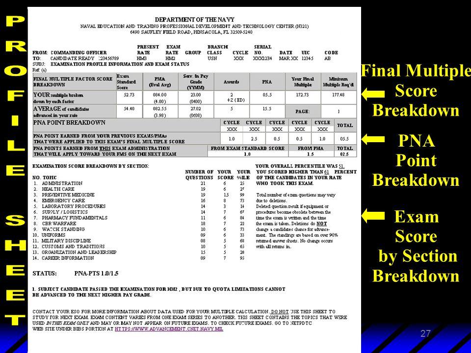 3 February 2003Navy Advancement Center27 Final Multiple Score Breakdown PNA Point Breakdown Exam Score by Section Breakdown